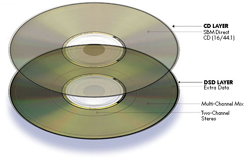 sacd_discs