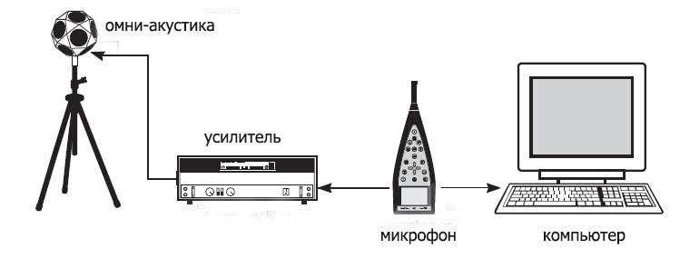 акустическое измерение
