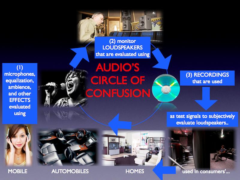 Звуковой круг путаницы