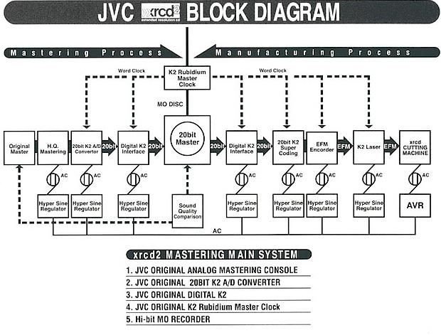 Блок-схема XRCD²