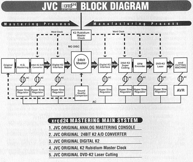 Блок-схема XRCD общая