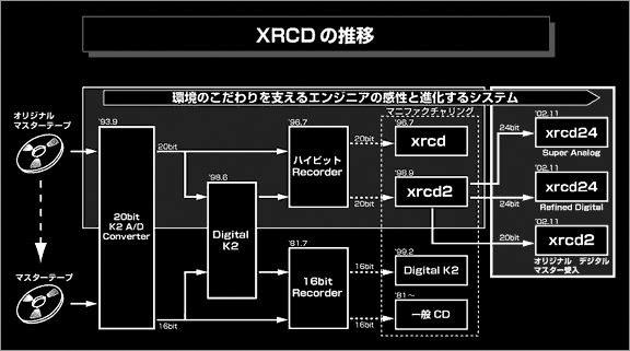 Блок-схема XRCD
