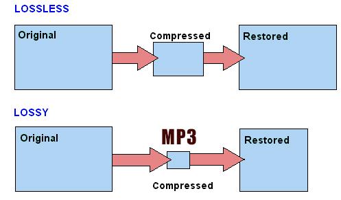 mp3 и lossless