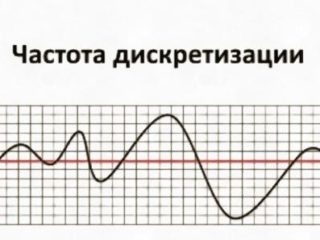 Преобразование частоты дискретизации